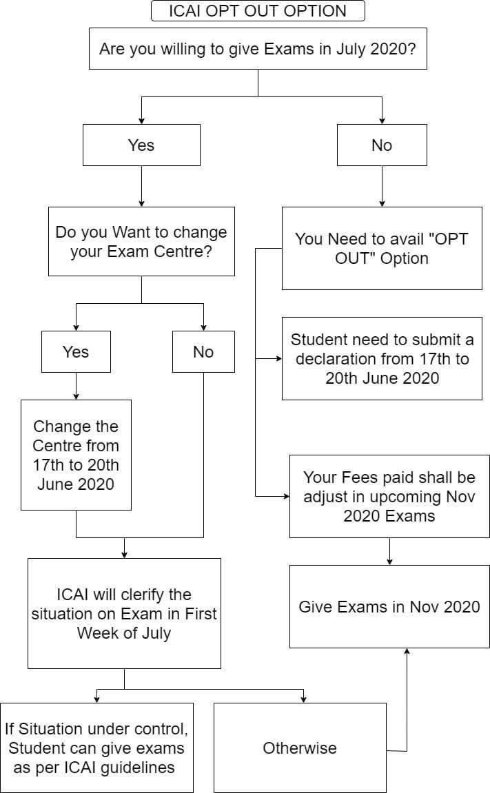 ICAI Exam opt out Option
